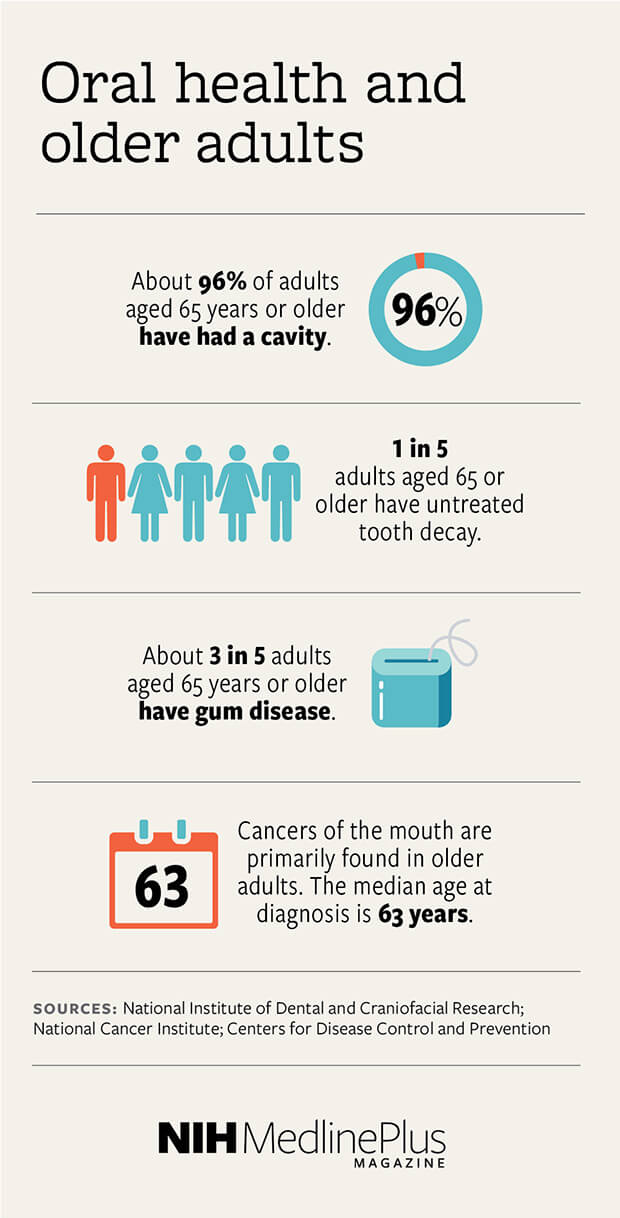 About 96% of adults aged 65 years or older have had a cavity. 1 in 5 adults aged 65 or older have untreated tooth decay. About 3 in 5 adults aged 65 years or older have gum disease. Cancers of the mouth are primarily found in older adults. The median age at diagnosis is 63 years.