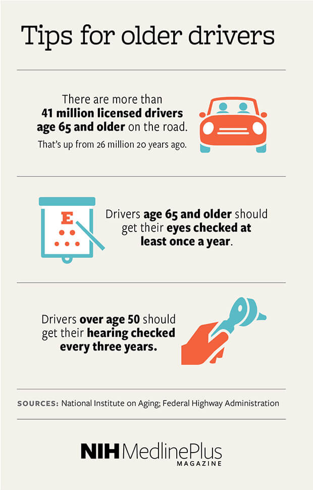 Older driving stats: There are more than 41 million licensed drivers age 65 and older on the road. That's up from 26 million 20 years ago. Drivers over age 50 should get their hearing checked every three years. Drivers age 65 and older should get their eyes checked at least once a year.